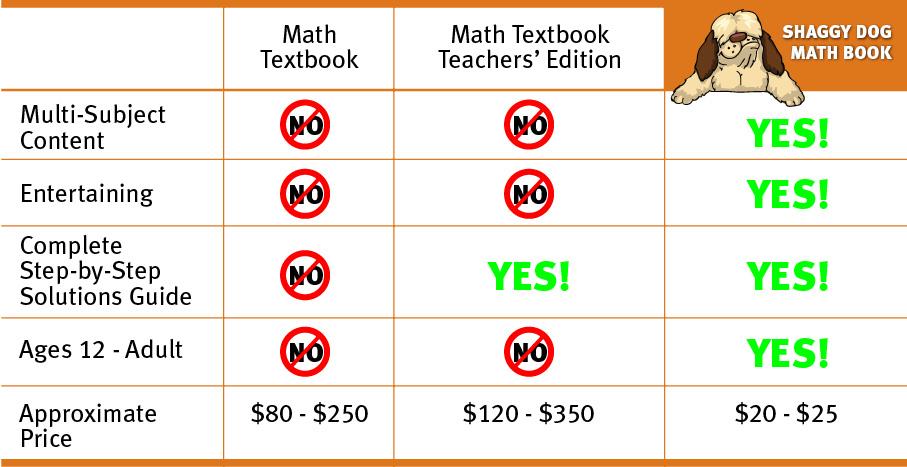 Shaggy Dog Math book comparisons